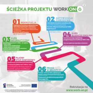rozwój zawodowy - praca
